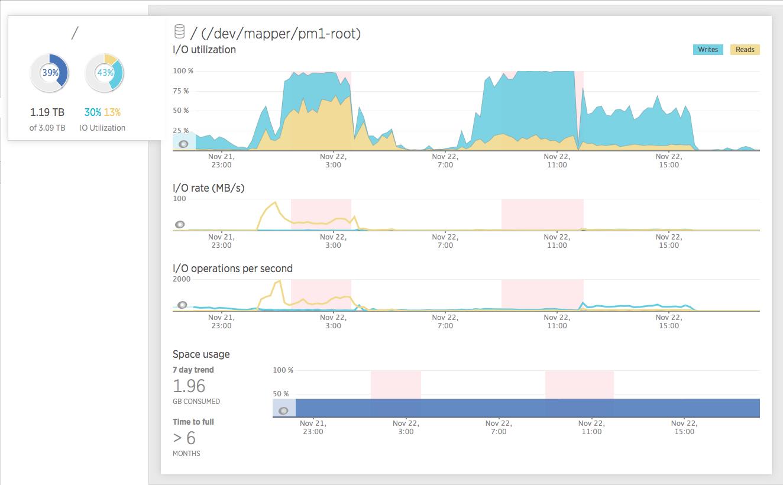 MongoDB IO performance