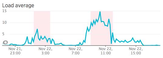 Screen Shot 2015-11-27 at 15.51.06
